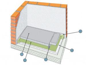 Наливные стяжки гипсо-цементные КНАУФ Ф 231