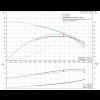 Рабочие характеристики вертикального многоступенчатого центробежного насоса CRN 120-2-1 HQQV Grundfos