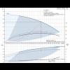 Рабочие характеристики вертикального многоступенчатого центробежного насоса CRE 3-4 HQQE Grundfos