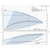 Рабочие характеристики вертикального многоступенчатого центробежного насоса CRE 3-25 HQQE Grundfos