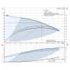 Рабочие характеристики вертикального многоступенчатого центробежного насоса CRE 5-5 HQQE Grundfos