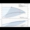 Рабочие характеристики вертикального многоступенчатого центробежного насоса CRE 10-2 HQQE Grundfos