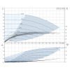 Рабочие характеристики вертикального многоступенчатого центробежного насоса CRE 10-3 HQQE Grundfos