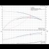 Рабочие характеристики вертикального многоступенчатого центробежного насоса CRT 16-6 AUUE Grundfos