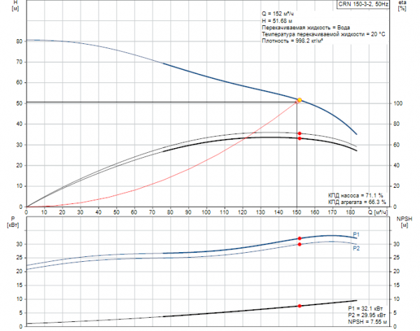 Рабочие характеристики вертикального многоступенчатого центробежного насоса CRN 150-3-2 HQQV Grundfos