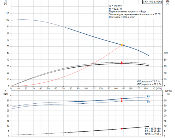 Рабочие характеристики вертикального многоступенчатого центробежного насоса CRN 150-3 HQQE Grundfos