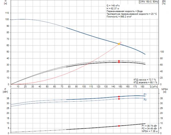 Рабочие характеристики вертикального многоступенчатого центробежного насоса CRN 150-3 HQQV Grundfos