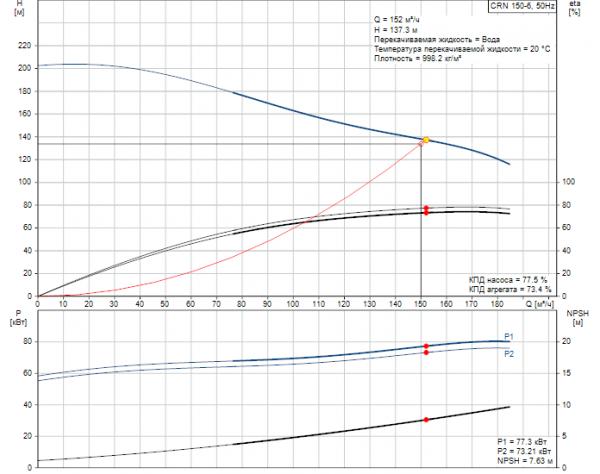 Рабочие характеристики вертикального многоступенчатого центробежного насоса CRN 150-6 HBQE Grundfos