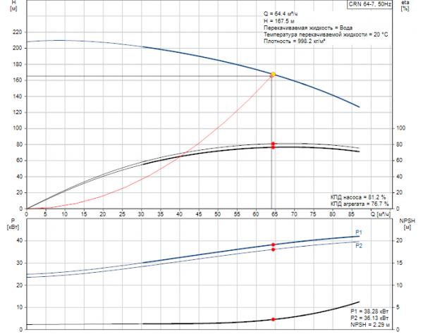 Рабочие характеристики вертикального многоступенчатого центробежного насоса CRN 64-7 HQQV Grundfos