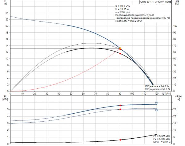 Рабочие характеристики вертикального многоступенчатого центробежного насоса CRN 90-1-1 HQQE Grundfos