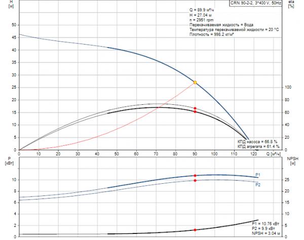 Рабочие характеристики вертикального многоступенчатого центробежного насоса CRN 90-2-2 HQQE Grundfos