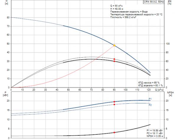 Рабочие характеристики вертикального многоступенчатого центробежного насоса CRN 90-3-2  HQQE Grundfos