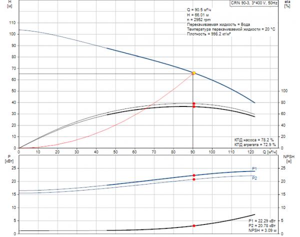 Рабочие характеристики вертикального многоступенчатого центробежного насоса CRN 90-3 HQQE Grundfos