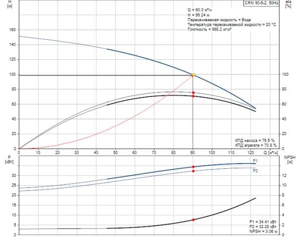 Рабочие характеристики вертикального многоступенчатого центробежного насоса CRN 90-5-2 HQQE Grundfos