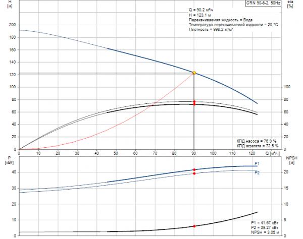 Рабочие характеристики вертикального многоступенчатого центробежного насоса CRN 90-6-2 HQQV Grundfos