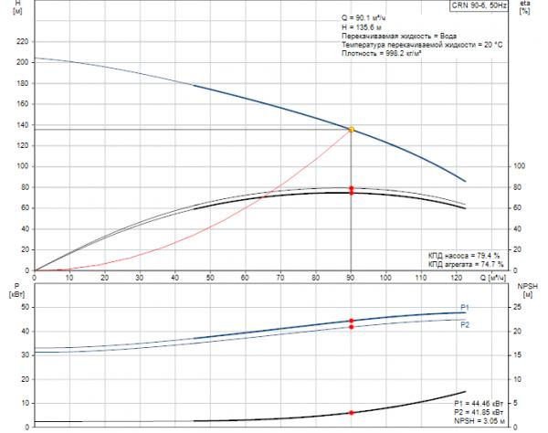 Рабочие характеристики вертикального многоступенчатого центробежного насоса CRN 90-6 HQQE Grundfos