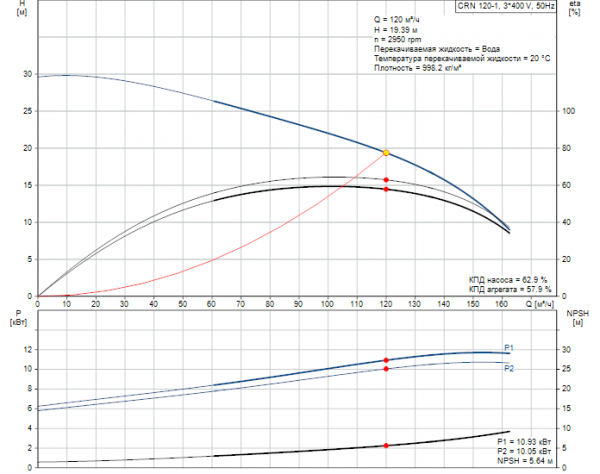 Рабочие характеристики вертикального многоступенчатого центробежного насоса CRN 120-1 HQQE Grundfos