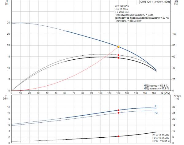 Рабочие характеристики вертикального многоступенчатого центробежного насоса CRN 120-1 HQQV Grundfos