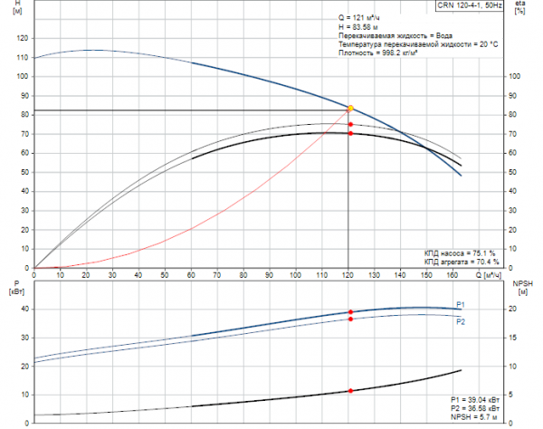 Рабочие характеристики вертикального многоступенчатого центробежного насоса CRN 120-4-1 HQQE Grundfos