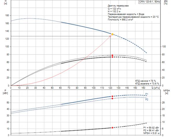 Рабочие характеристики вертикального многоступенчатого центробежного насоса CRN 120-6-1 HBQV Grundfos