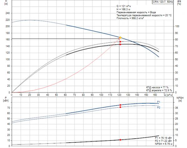 Рабочие характеристики вертикального многоступенчатого центробежного насоса CRN 120-7 HBQV Grundfos