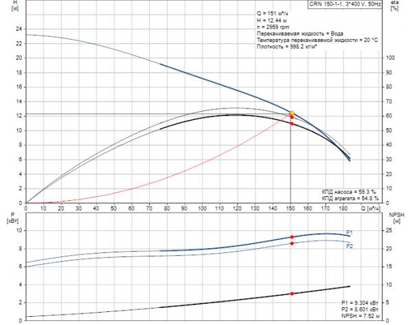 Рабочие характеристики вертикального многоступенчатого центробежного насоса CRN 150-1-1 HQQV Grundfos