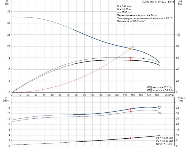 Рабочие характеристики вертикального многоступенчатого центробежного насоса CRN 150-1 HQQV Grundfos