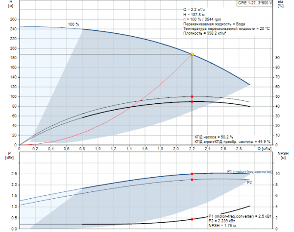 Рабочие характеристики вертикального многоступенчатого центробежного насоса CRE 1-27 HQQE Grundfos