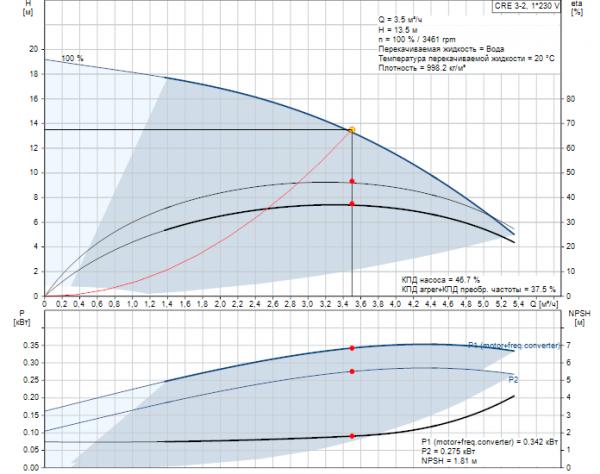 Рабочие характеристики вертикального многоступенчатого центробежного насоса CRE 3-2 HQQE Grundfos