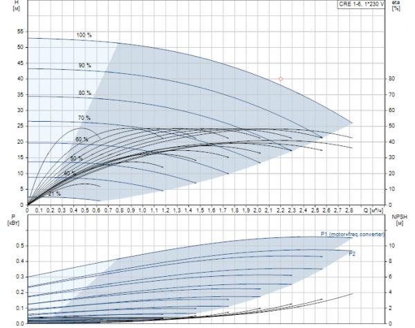 Рабочие характеристики вертикального многоступенчатого центробежного насоса CRE 1-6 HQQE Grundfos