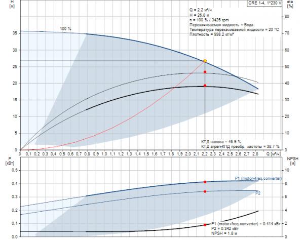 Рабочие характеристики вертикального многоступенчатого центробежного насоса CRE 1-4 HQQE Grundfos