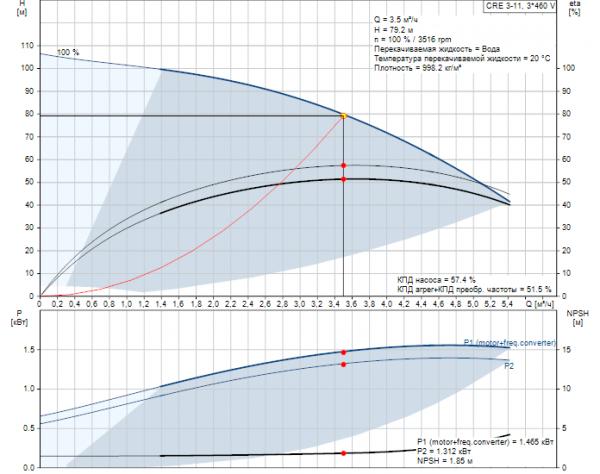 Рабочие характеристики вертикального многоступенчатого центробежного насоса CRE 3-11 HQQE Grundfos