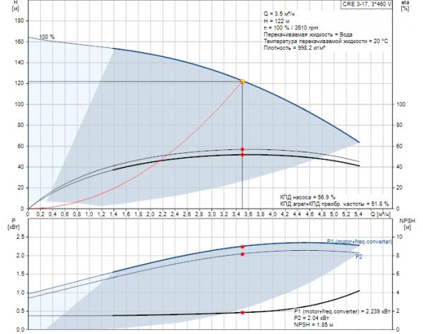 Рабочие характеристики вертикального многоступенчатого центробежного насоса CRE 3-17 HQQE Grundfos