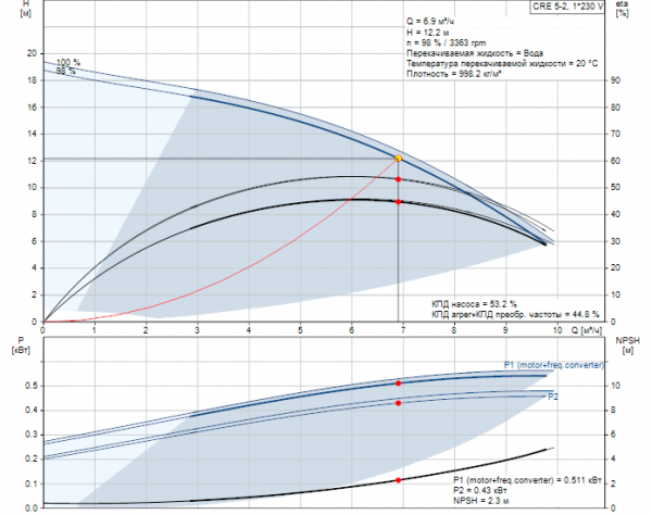 Рабочие характеристики вертикального многоступенчатого центробежного насоса CRE 5-2 HQQE Grundfos