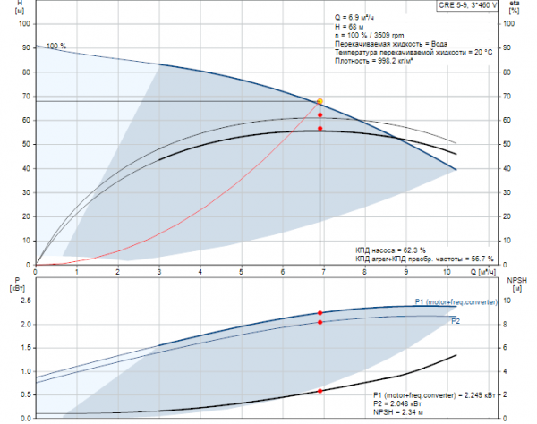 Рабочие характеристики вертикального многоступенчатого центробежного насоса CRE 5-9 HQQE Grundfos