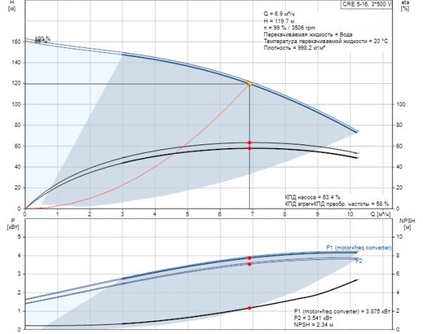 Рабочие характеристики вертикального многоступенчатого центробежного насоса CRE 5-16 HQQE Grundfos