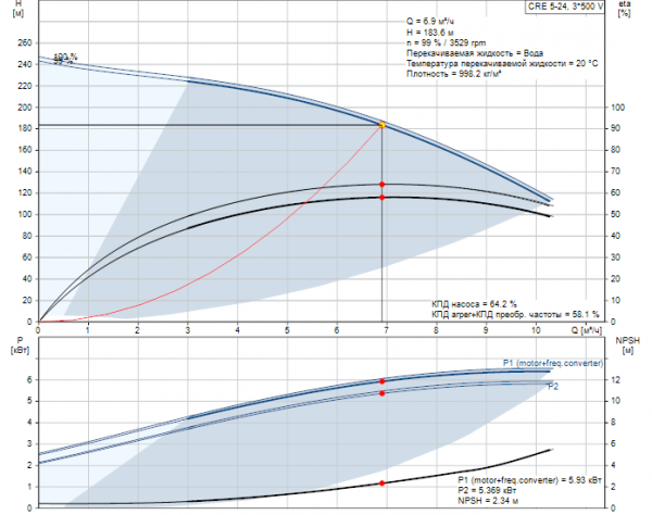 Рабочие характеристики вертикального многоступенчатого центробежного насоса CRE 5-24 HQQE Grundfos