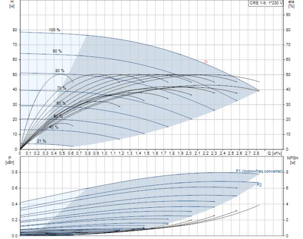 Рабочие характеристики вертикального многоступенчатого центробежного насоса CRE 1-9 HQQE Grundfos