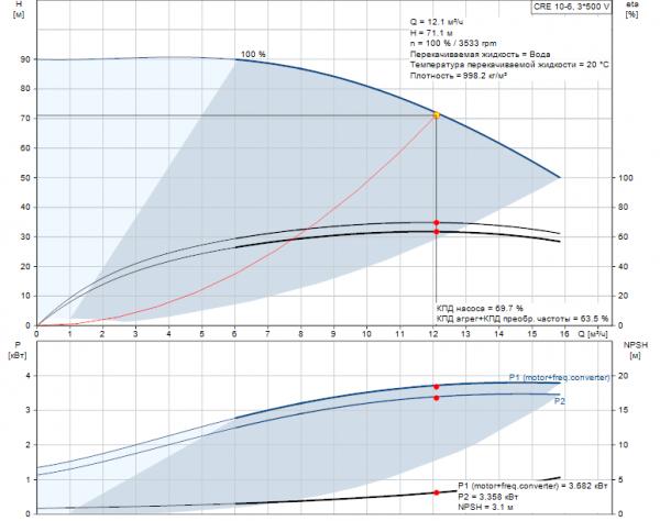 Рабочие характеристики вертикального многоступенчатого центробежного насоса CRE 10-6 HQQE Grundfos