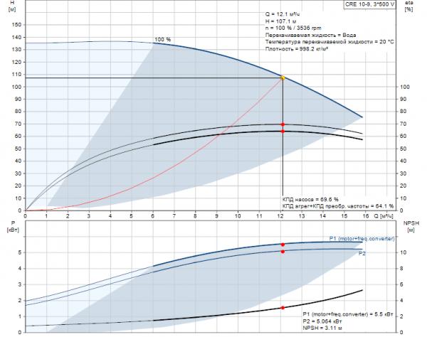 Рабочие характеристики вертикального многоступенчатого центробежного насоса CRE 10-9 HQQE Grundfos