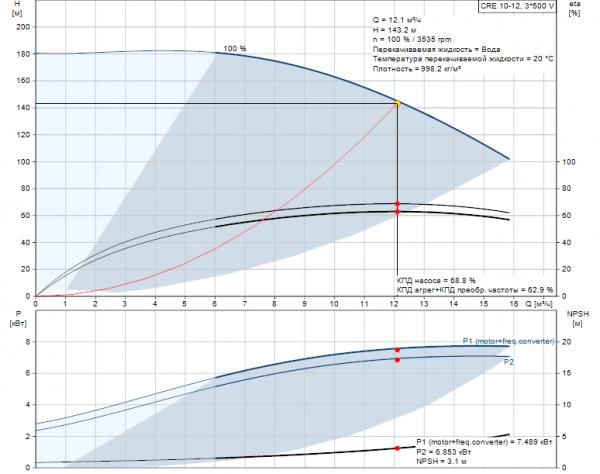 Рабочие характеристики вертикального многоступенчатого центробежного насоса CRE 10-12 HQQE Grundfos