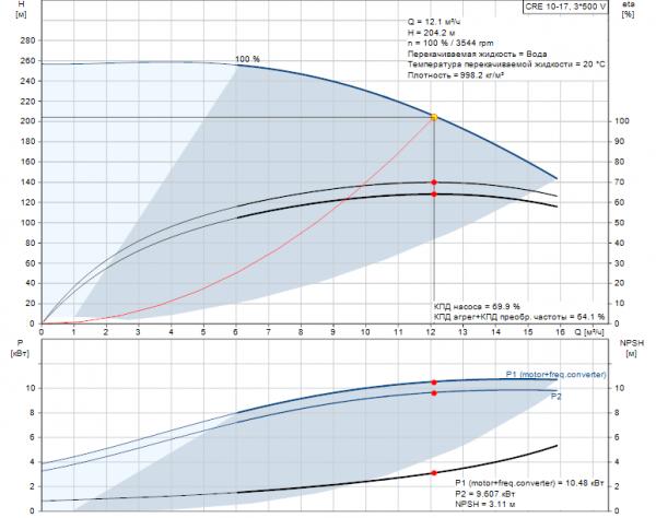 Рабочие характеристики вертикального многоступенчатого центробежного насоса CRE 10-17 HQQE Grundfos