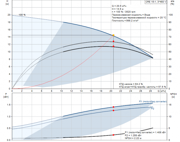 Рабочие характеристики вертикального многоступенчатого центробежного насоса CRE 15-1 HQQE Grundfos