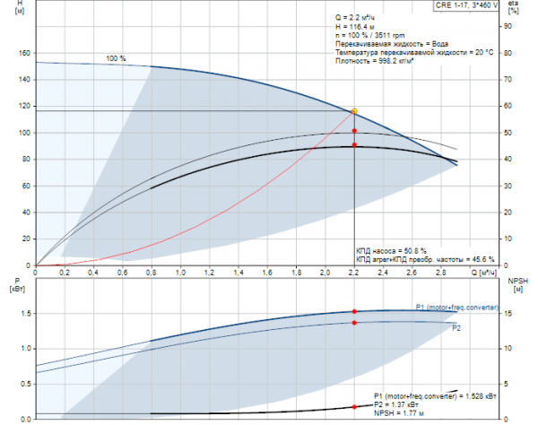 Рабочие характеристики вертикального многоступенчатого центробежного насоса CRE 1-17 HQQE Grundfos