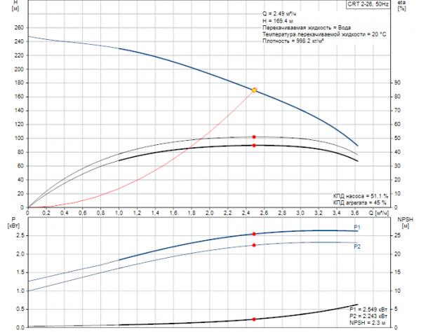 Рабочие характеристики вертикального многоступенчатого центробежного насоса CRT 2-26 AUUE Grundfos