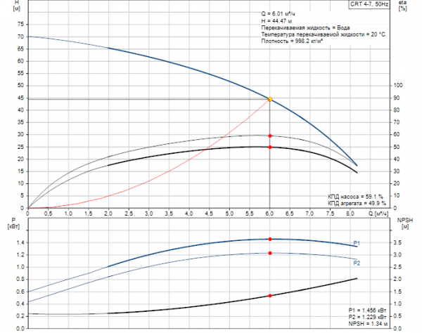 Рабочие характеристики вертикального многоступенчатого центробежного насоса CRT 4-7 AUUE Grundfos