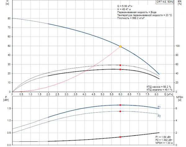 Рабочие характеристики вертикального многоступенчатого центробежного насоса CRT 4-8 AUUE Grundfos