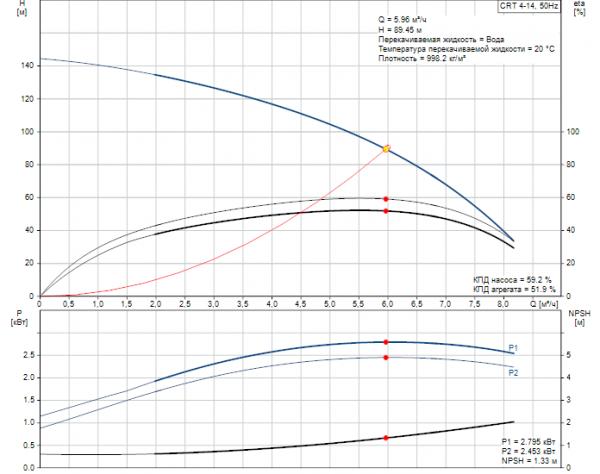 Рабочие характеристики вертикального многоступенчатого центробежного насоса CRT 4-14 AUUE Grundfos