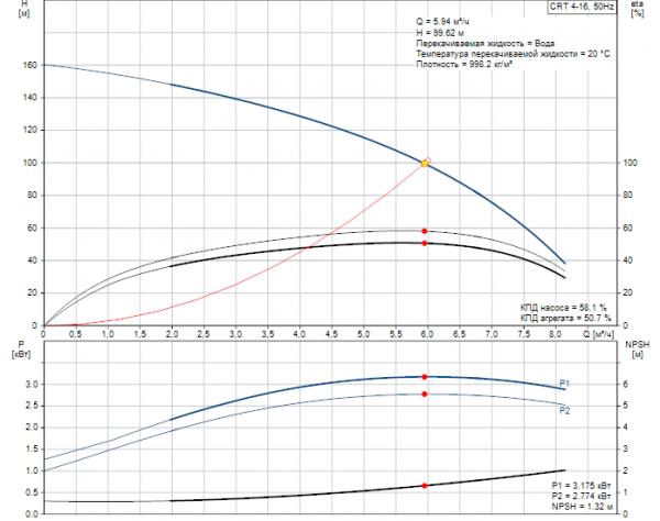 Рабочие характеристики вертикального многоступенчатого центробежного насоса CRT 4-16 AUUE Grundfos