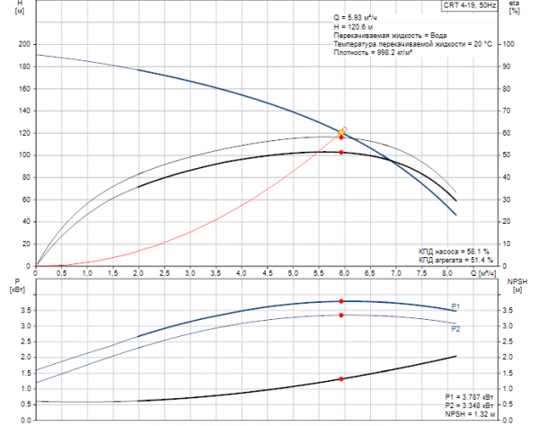 Рабочие характеристики вертикального многоступенчатого центробежного насоса CRT 4-19 AUUE Grundfos